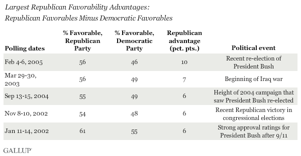 Largest Republican Favorability Advantages: Republican Favorables Minus Democratic Favorables