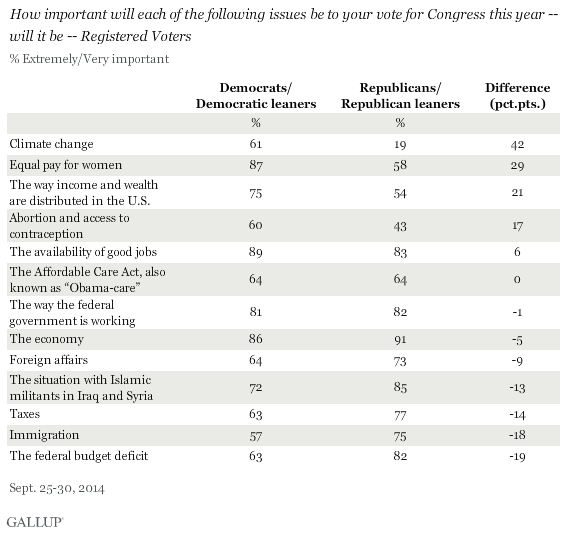 Top Priorities in terms of voting for Congress this year by Republican vs. Democrat