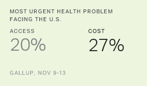 Cost Edges Access as Most Urgent U.S. Health Problem