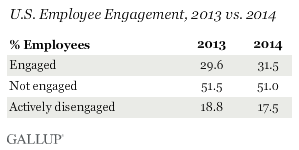 U.S. Employee Engagement, 2013 vs. 2014