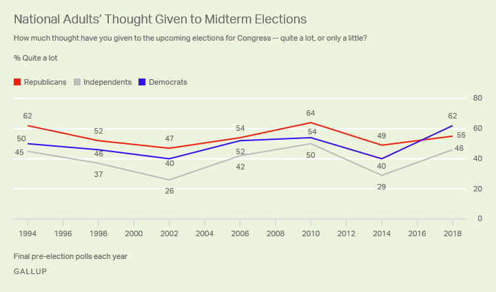 Line graph. Republicans are less likely than Democrats to say they have thought a lot about the upcoming election.