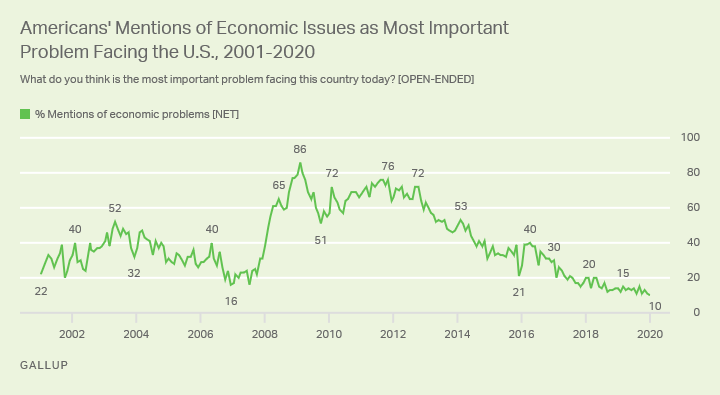 Line graph. Mentions of economic issues by Americans as the most important problem facing the U.S. 2001-2020.