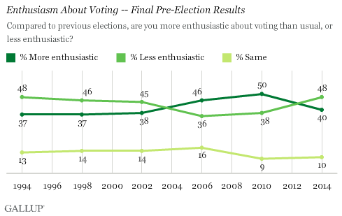 Enthusiasm About Voting -- Final Pre-Election Results
