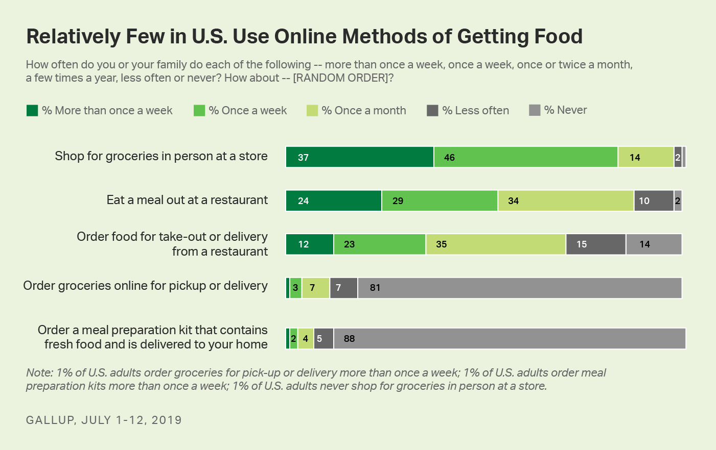 11% of U.S. adults order groceries online at least once a month; 97% shop for groceries in person at a store that often.