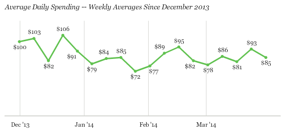 Average Daily Spending -- Weekly Averages Since December 2013