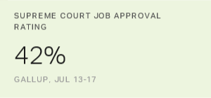 U.S. Supreme Court Job Approval Rating Ties Record Low