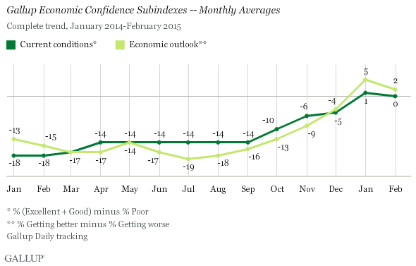 Gallup Economic Confidence Subindexes -- Monthly Averages