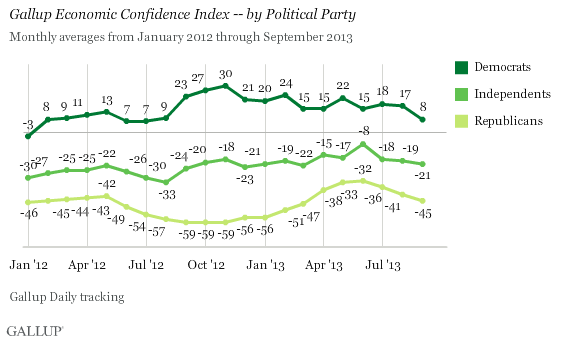 Trend: Gallup Economic Confidence Index -- by Political Party