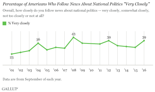 "Trend: Percentage of Americans Who Follow News About National Politics ""Very Closely"""