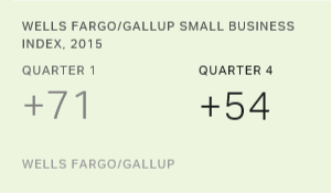 U.S. Small-Business Owners' Optimism Again Edges Downward