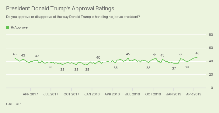Line graph. President Donald Trump's job approval rating reached 46%, a new high for him.