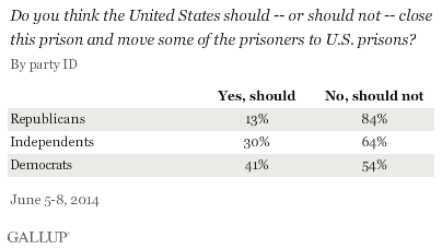 Do you think the United States should -- or should not -- close this prison and move some of the prisoners to U.S. prisons? By party ID