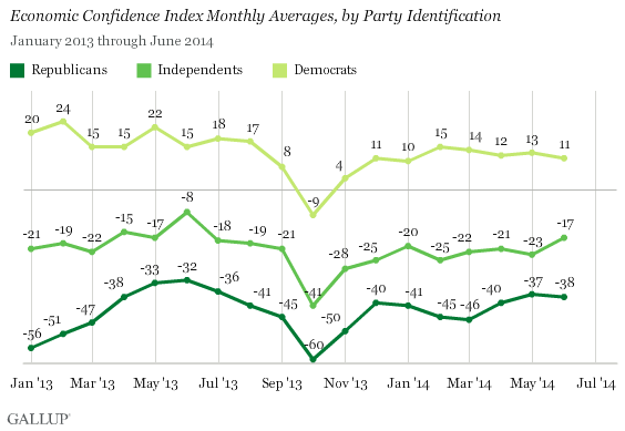 Economic Confidence Index Monthly Averages, by Party Identification