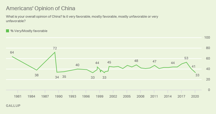 Line graph. The 33% of Americans with a favorable opinion of China ties the record low.