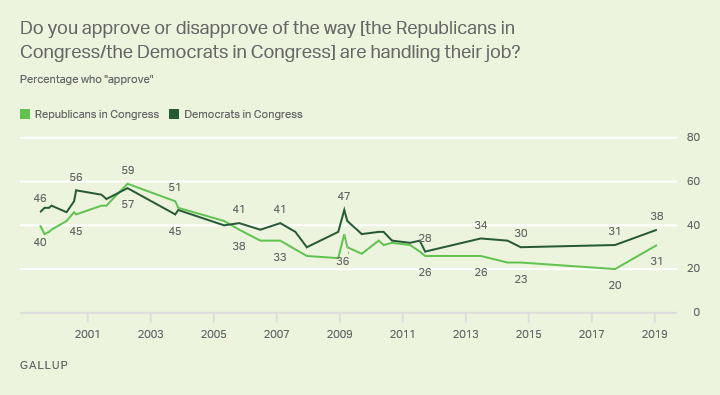 Line graph. Do you approve or disapprove of the way [the Republicans/the Democrats in Congress] are handling their job?