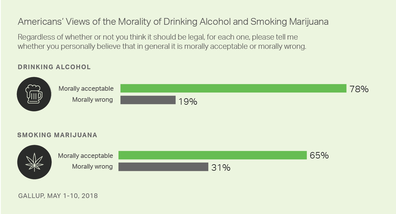 Americans' Views of the Morality of Drinking Alcohol and SMoking Marijuana.