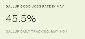 Gallup U.S. Good Jobs Rate Keeps Climbing in May