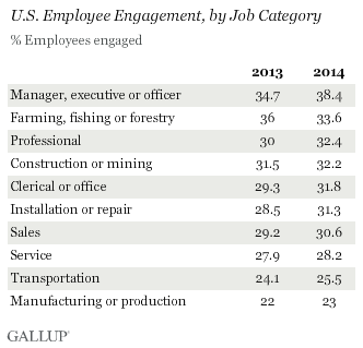 U.S. Employee Engagement, by Job Category