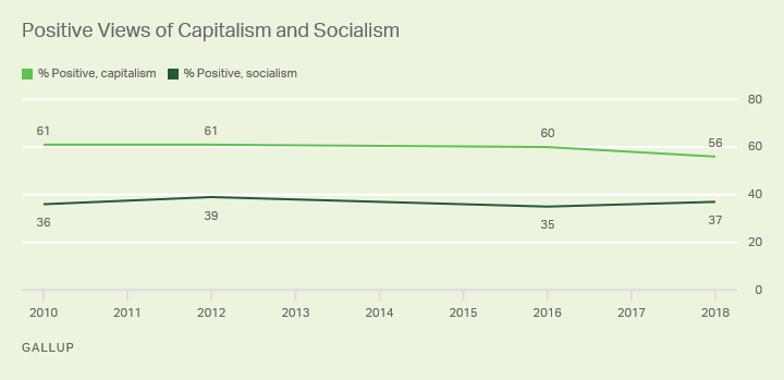 Line graph. Americans have been more positive about capitalism than socialism since 2010.