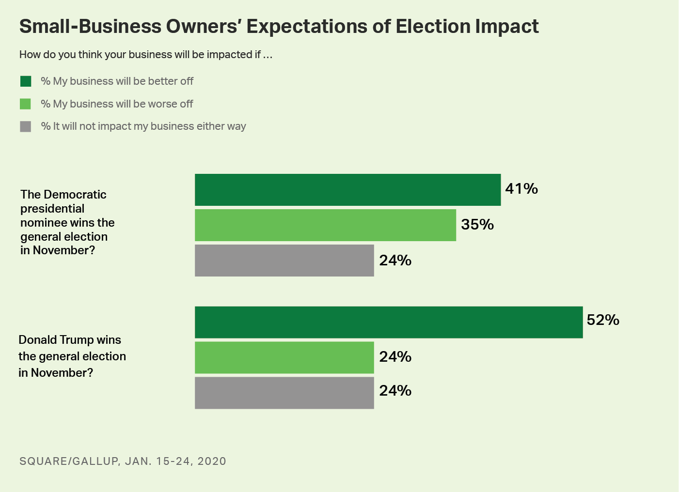 Bar chart. Small-business owners' views of how their businesses will be affected, depending on who wins the general election.