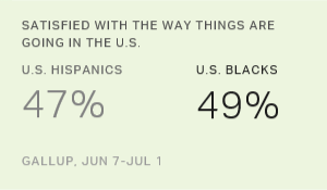 U.S. Satisfaction Higher Among Blacks, Hispanics Than Whites
