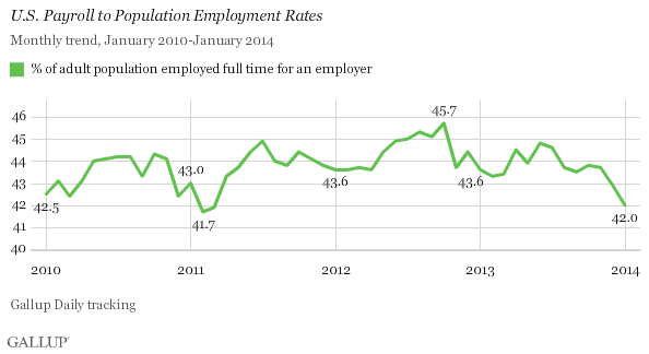 U.S. Payroll to Population Employment Rates, January 2010-January 2014