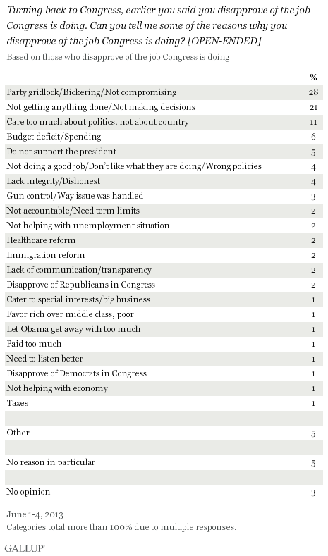 Turning back to Congress, earlier you said you disapprove of the job Congress is doing. Can you tell me some of the reasons why you disapprove of the job Congress is doing? [OPEN-ENDED] June 2013 results