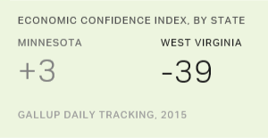 For Second Year, Economic Confidence Highest in Minnesota