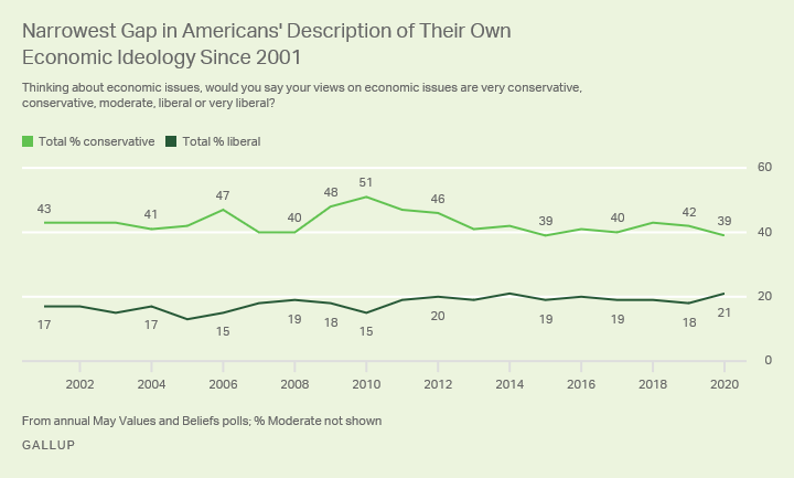 Line graph. Americans' description of their own economic ideology since 2001, currently 39% conservative, 21% liberal.