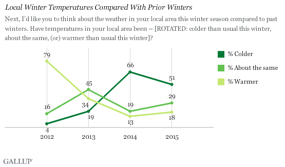 Local Winter Temperatures Compared With Prior Winters