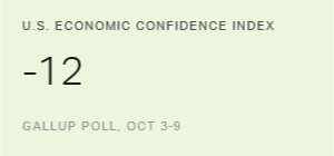 U.S. Economic Confidence Index Idles at -12
