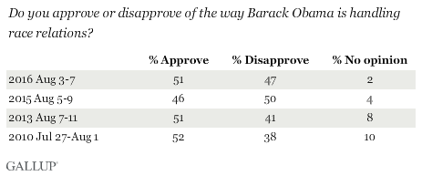Do you approve or disapprove of the way Barack Obama is handling race relations?