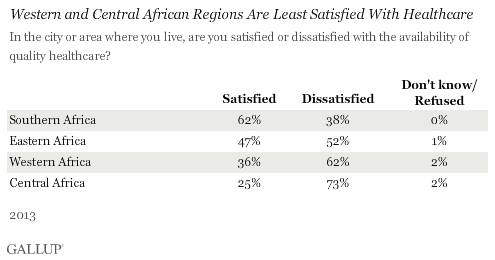 Western and Central African Regions Are Least Satisfied With Healthcare