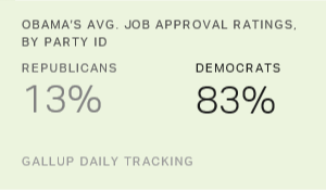 Obama Job Approval Ratings Most Politically Polarized by Far