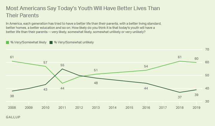 Line graph. Americans' views of the likelihood that today's youth will have a better life than their parents.