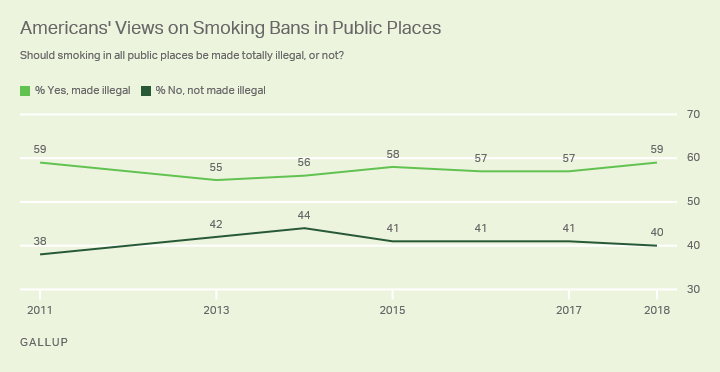 Line graph: Americans' views on smoking bans in public places, 2011-2018 trend. 2018: 59% favor ban, 40% oppose it.