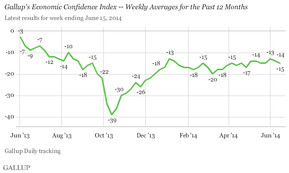 Economic Confidence Index -- weekly averages