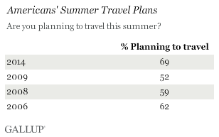 Americans' Summer Travel Plans