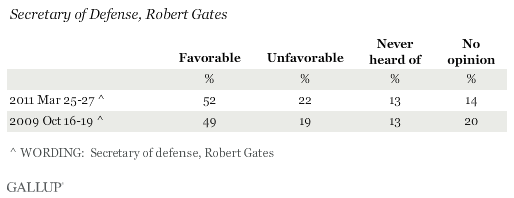 Favorability Ratings of Secretary of Defense Robert Gates