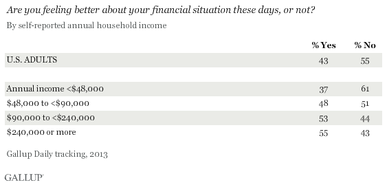 Are you feeling better about your financial situation these days, or not? 2013 annual results