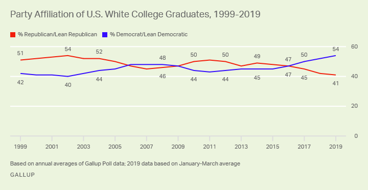 Line graph. The political preferences of whites with college degrees have shifted toward the Democratic Party in recent years.