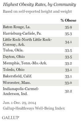 Lowest Obesity Rates, by Community