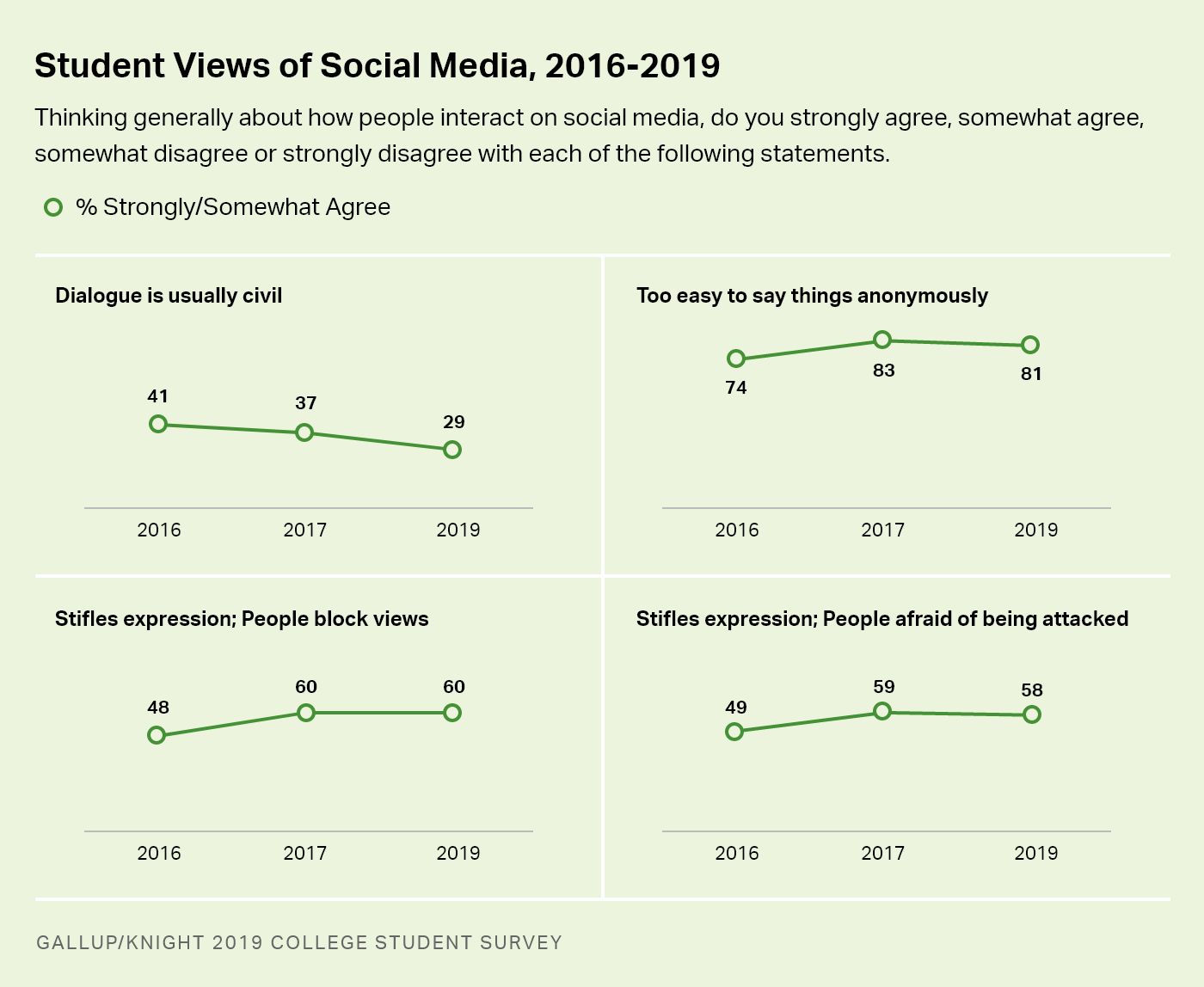 Line charts. College students' views of social media on four measures since 2016.