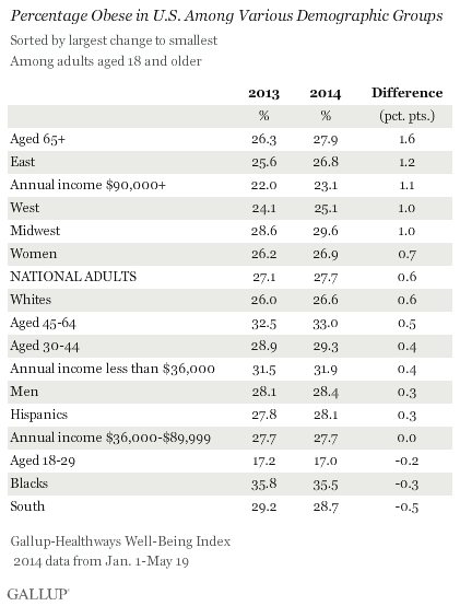 Percentage Obese in U.S. Among Various Demographic Groups
