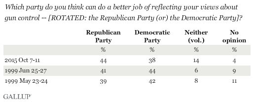 Trend: Which party do you think can do a better job of reflecting your views about gun control?