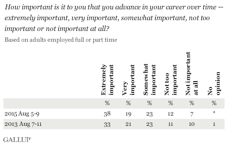 Trend: How important is it to you that you advance in your career over time?