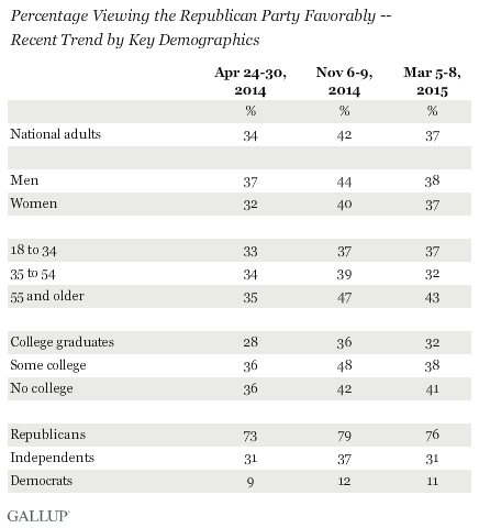 Percentage Viewing the Republican Party Favorably -- Recent Trend by Key Demographics