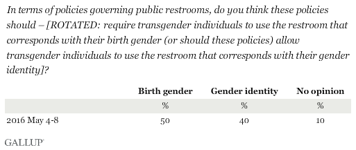 In terms of policies governing public restrooms, do you think these policies should -- require transgender individuals to use the restroom that corresponds with their birth gender (or should these policies) allow transgender individuals to use the restroom that corresponds with their gender identity?