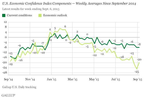 U.S. Economic Confidence Index Components -- Weekly Averages Since September 2014