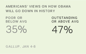Americans Say History Will Be More Kind Than Unkind to Obama